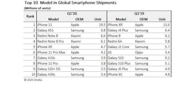 iPhone 11 mas vendido 2020