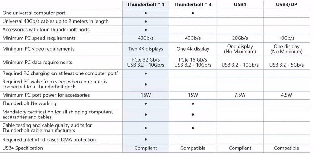 Thunderbolt 4 5