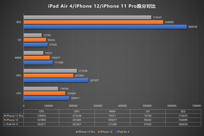 AnTuTu Benchmark A14 Bionic iphone 12