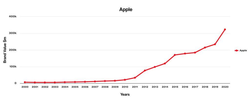 Apple valor de marca